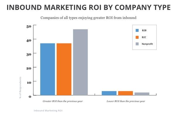 inbound marketing ROI