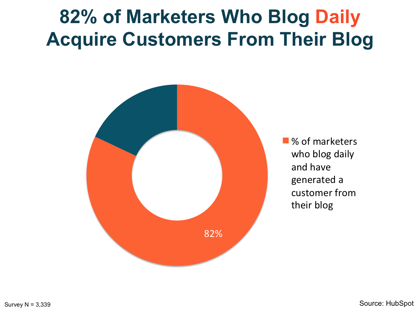 content marketing strategiess