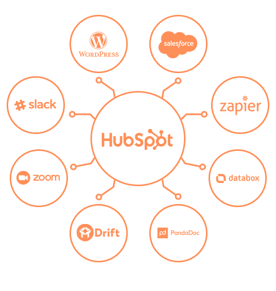 hubspot portal management